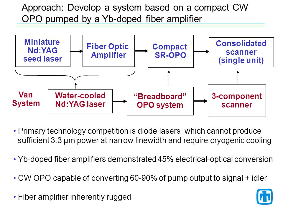 Approach: Develop a system based on a compact CW OPO pumped by a Yb-doped fiber amplifier Miniature Nd:YAG seed laser Fiber Optic Amplifier Compact SR-OPO Consolidated scanner (single unit) Van System Water-cooled Nd:YAG laser Breadboard OPO system 3-component scanner Primary technology competition is diode lasers which cannot produce sufficient 3.3 µm power at narrow linewidth and require cryogenic cooling Yb-doped fiber amplifiers demonstrated 45% electrical-optical conversion CW OPO capable of converting 60-90% of pump output to signal + idler Fiber amplifier inherently rugged