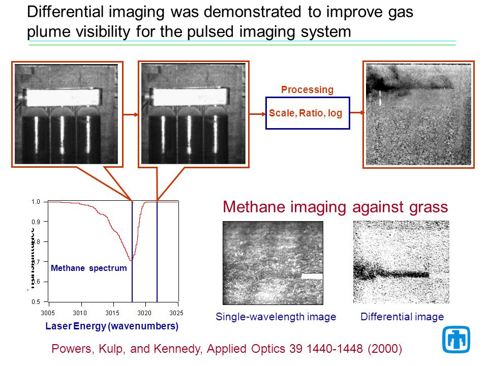 Differential imaging was demonstrated to improve gas plume visibility for the pulsed imaging system Methane spectrum Laser Energy (wavenumbers) Scale, Ratio, log Processing Single-wavelength imageDifferential image Methane imaging against grass Powers, Kulp, and Kennedy, Applied Optics 39 1440-1448 (2000)
