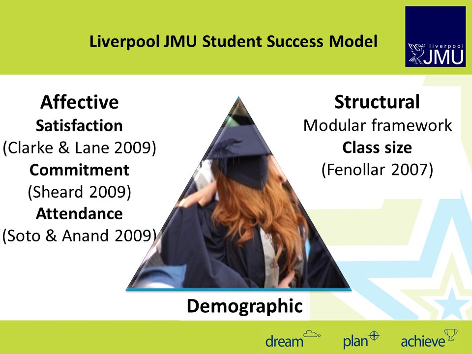 Affective Satisfaction (Clarke & Lane 2009) Commitment (Sheard 2009) Attendance (Soto & Anand 2009) Structural Modular framework Class size (Fenollar 2007) Liverpool JMU Student Success Model Demographic