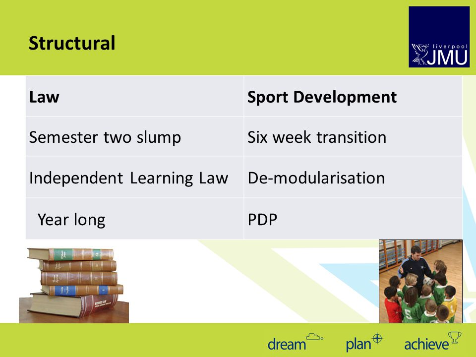 LawSport Development Semester two slumpSix week transition Independent Learning LawDe-modularisation Year longPDP Structural