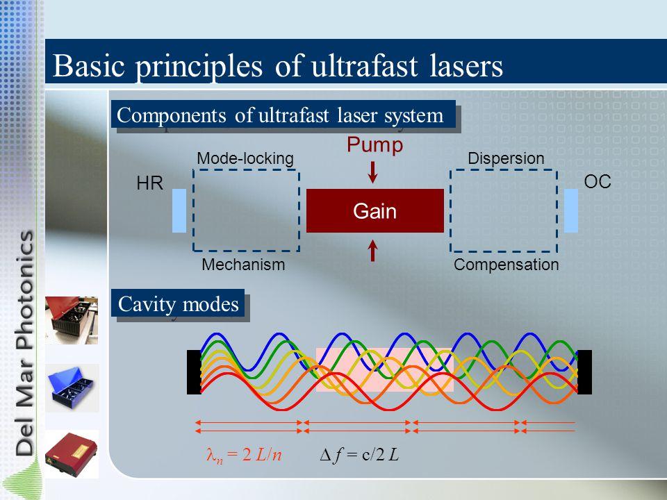 Basic principles of ultrafast lasers Components of ultrafast laser system Pump HR Gain OC Mode-locking Mechanism Dispersion Compensation Cavity modes