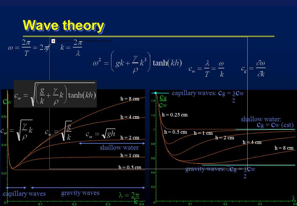 cgcwcgcw gravity waves: capillary waves: c g = 3 c w 2 c g = 1 c w 2 shallow water: c g = c w (cst) h = 8 cm h = 4 cm h = 2 cm h = 1 cm h = 0.5 cm h = 0.25 cm h = 8 cm h = 4 cm h = 2 cm h = 1 cm h = 0.5 cm   k cwcw gravity waves capillary waves shallow water Wave theory