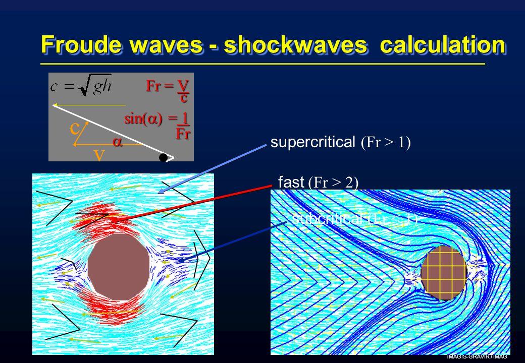 iMAGIS-GRAVIR / IMAG Froude waves - shockwaves calculation v c  Fr = V c sin(  ) = 1 Fr Fr supercritical (Fr > 1) subcritical (Fr < 1) fast (Fr > 2)