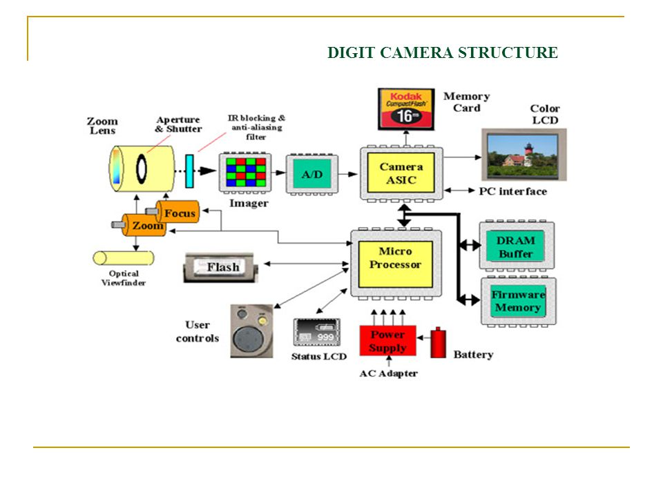 DIGIT CAMERA STRUCTURE