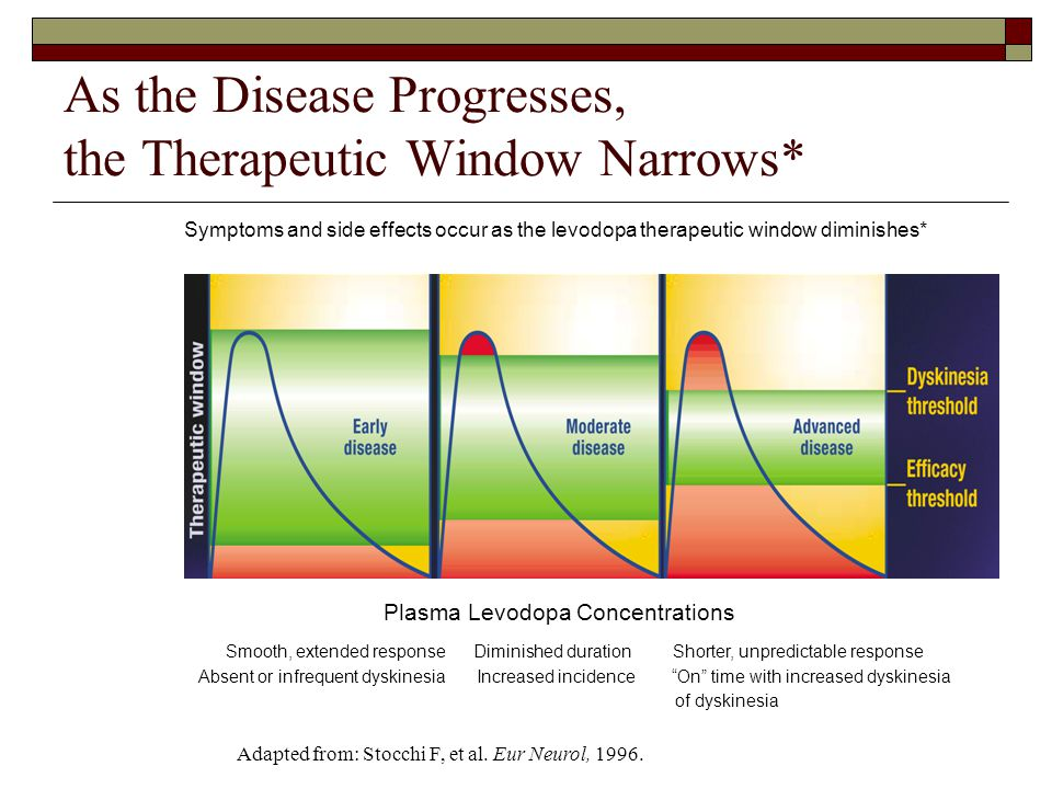 As the Disease Progresses, the Therapeutic Window Narrows* Symptoms and side effects occur as the levodopa therapeutic window diminishes* Smooth, extended response Diminished duration Shorter, unpredictable response Absent or infrequent dyskinesia Increased incidence On time with increased dyskinesia of dyskinesia Plasma Levodopa Concentrations Adapted from: Stocchi F, et al.