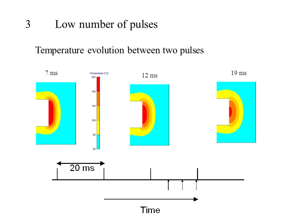 3Low number of pulses Temperature evolution between two pulses 7 ms 12 ms 19 ms