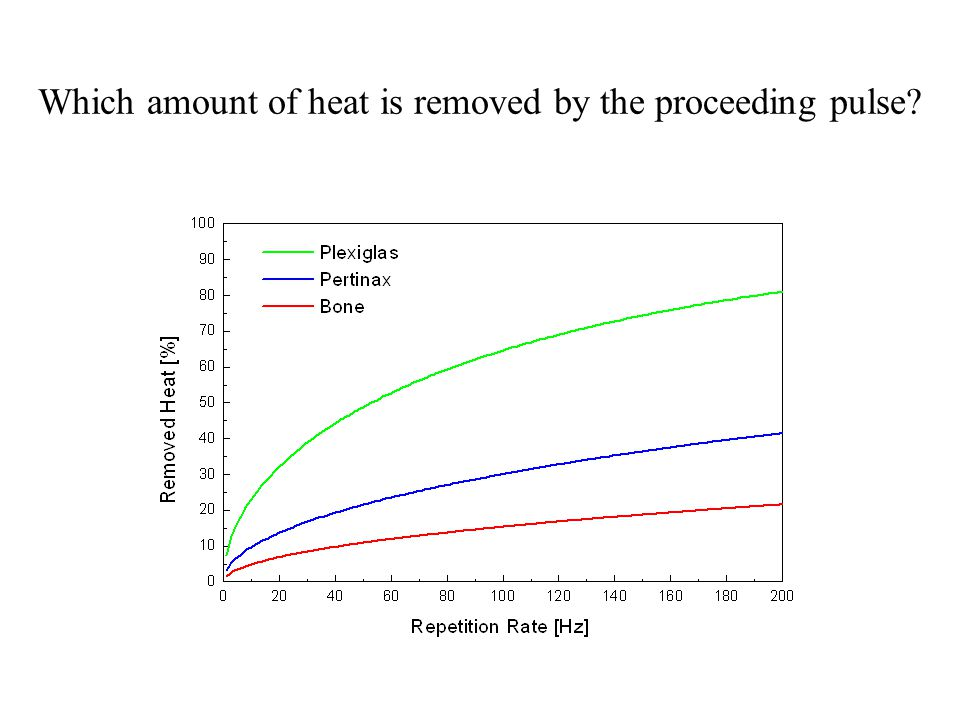 Which amount of heat is removed by the proceeding pulse?