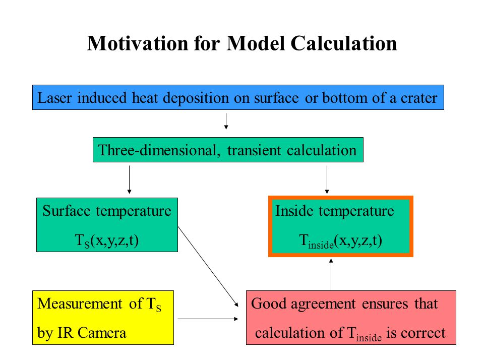 Motivation for Model Calculation Laser induced heat deposition on surface or bottom of a crater Three-dimensional, transient calculation Surface tempe