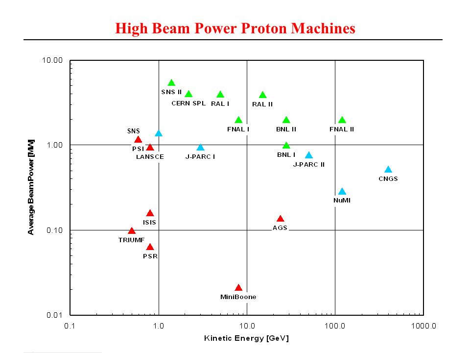 High Beam Power Proton Machines SNS