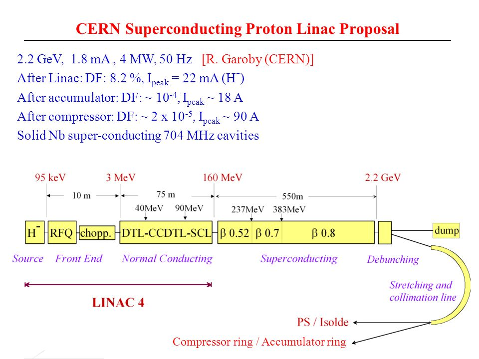 CERN Superconducting Proton Linac Proposal 2.2 GeV, 1.8 mA, 4 MW, 50 Hz [R. Garoby (CERN)] After Linac: DF: 8.2 %, I peak = 22 mA (H - ) After accumul