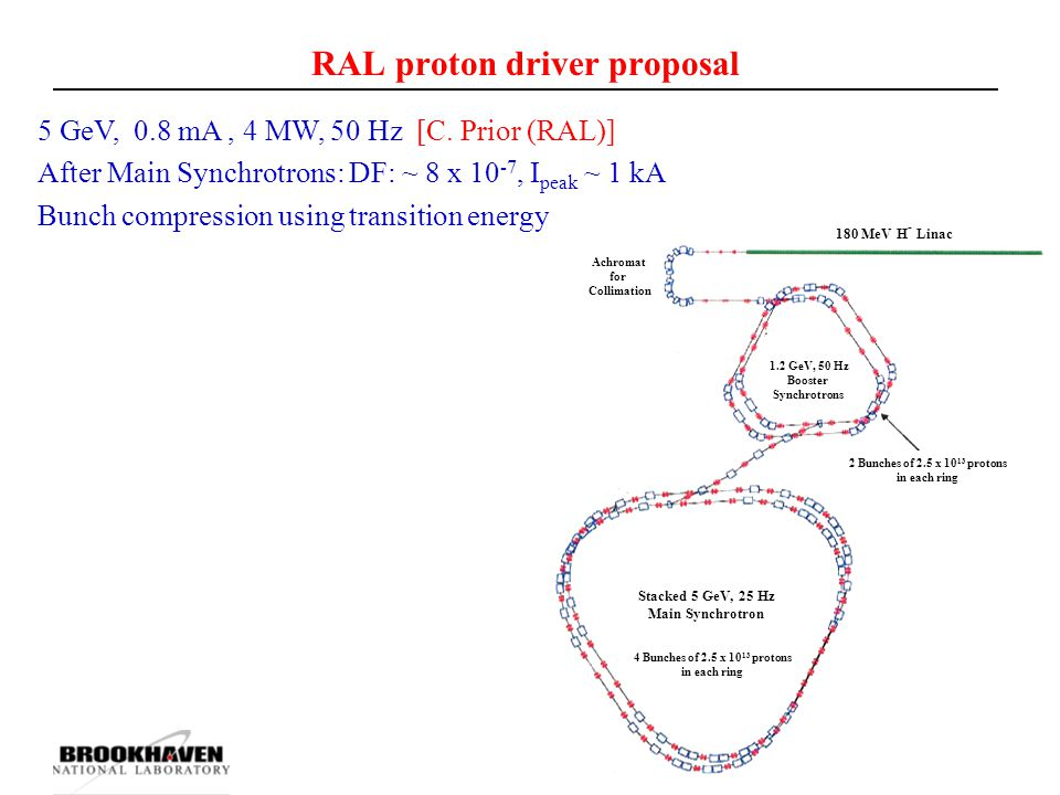 RAL proton driver proposal 1.2 GeV, 50 Hz Booster Synchrotrons Achromat for Collimation 2 Bunches of 2.5 x 10 13 protons in each ring Stacked 5 GeV, 2