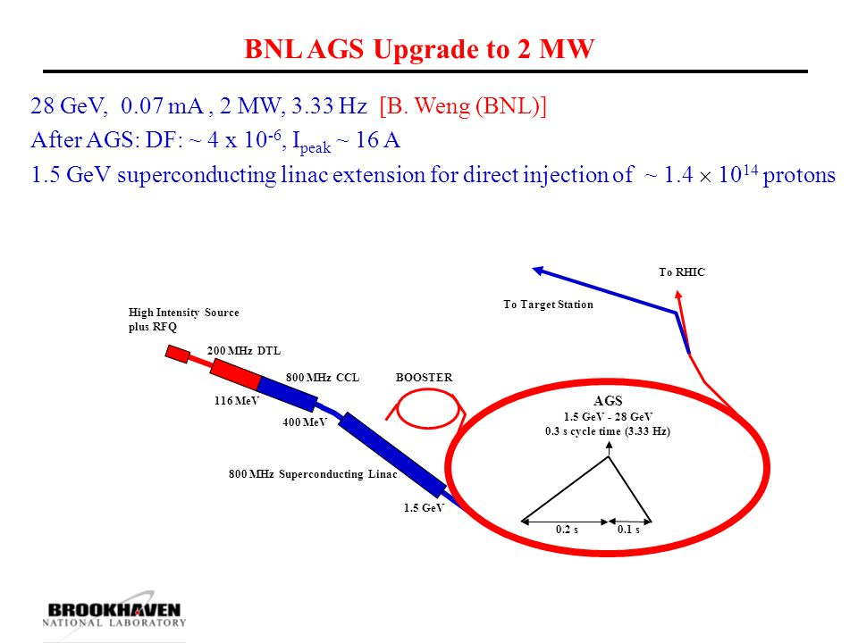 BNL AGS Upgrade to 2 MW 200 MHz DTL BOOSTER High Intensity Source plus RFQ 800 MHz Superconducting Linac To RHIC 400 MeV 116 MeV 1.5 GeV To Target Sta