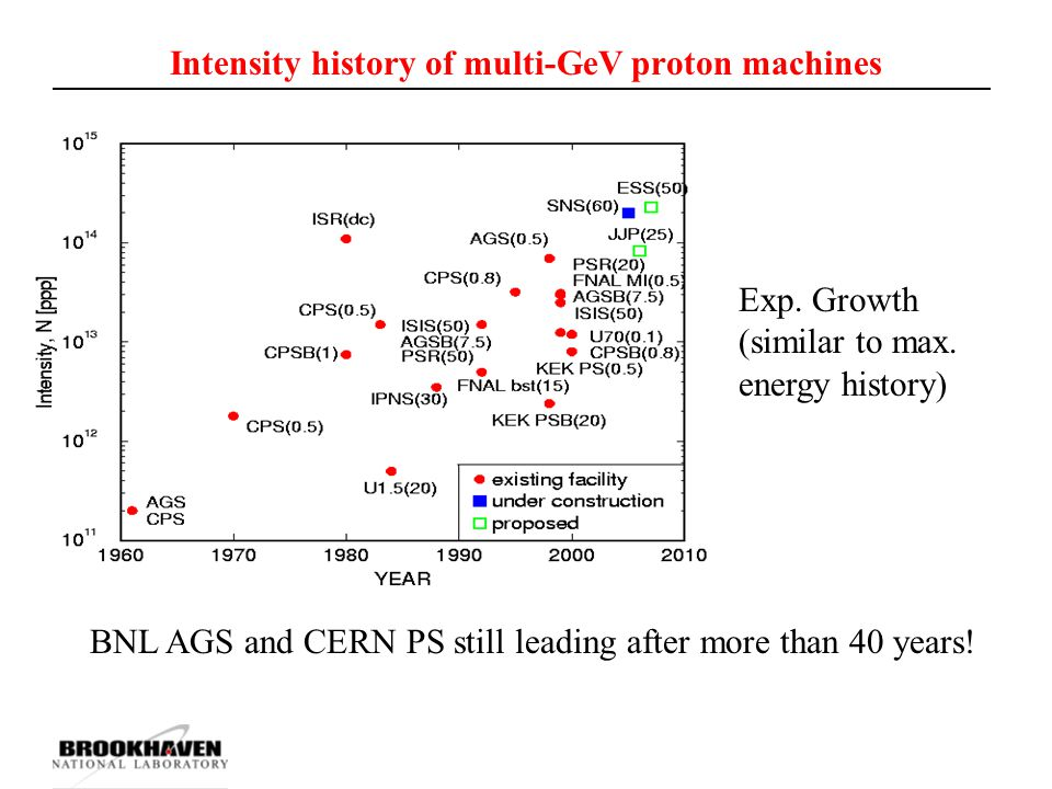 Intensity history of multi-GeV proton machines Exp. Growth (similar to max. energy history) BNL AGS and CERN PS still leading after more than 40 years