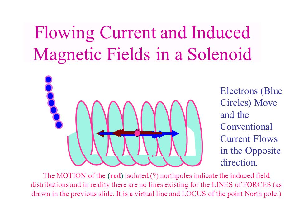 Flowing Current and Induced Magnetic Fields in a Solenoid Electrons (Blue Circles) Move and the Conventional Current Flows in the Opposite direction.