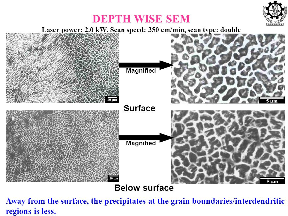 DEPTH WISE SEM Laser power: 2.0 kW, Scan speed: 350 cm/min, scan type: double Surface Below surface Magnified Away from the surface, the precipitates at the grain boundaries/interdendritic regions is less.