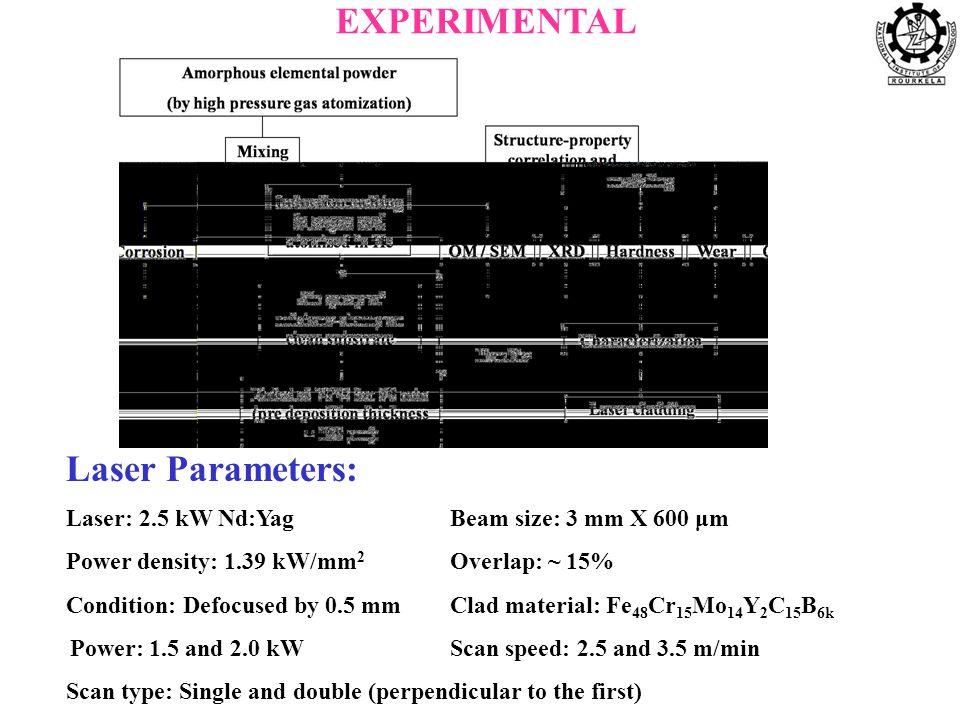 XRD of Fe 48 Cr 15 Mo 14 Y 2 C 15 B 6 powder shows a characteristic diffuse halo DSC scan of Fe 48 Cr 15 Mo 14 Y 2 C 15 B 6 at 20 0 C/min.