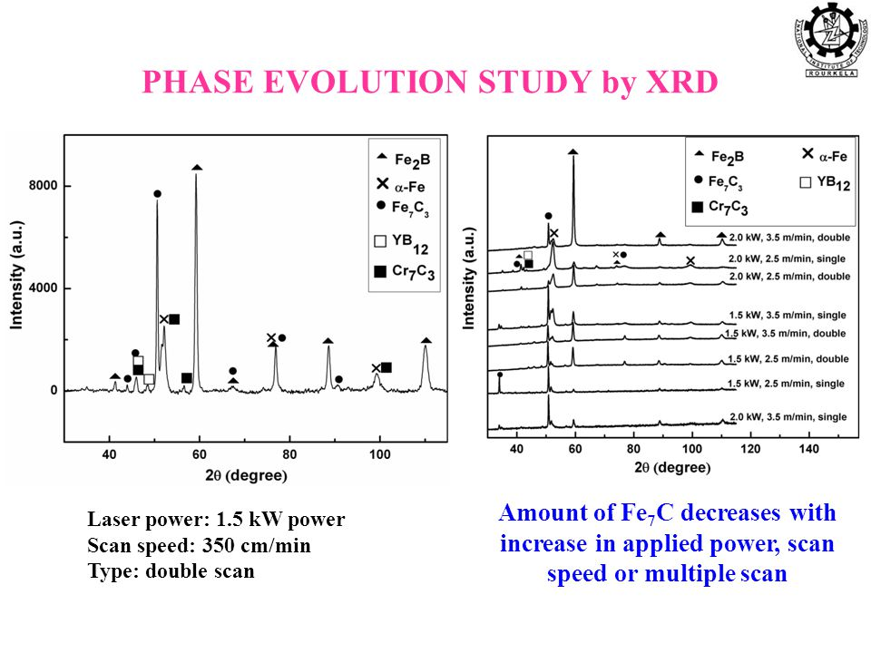 PHASE EVOLUTION STUDY by XRD Laser power: 1.5 kW power Scan speed: 350 cm/min Type: double scan Amount of Fe 7 C decreases with increase in applied power, scan speed or multiple scan