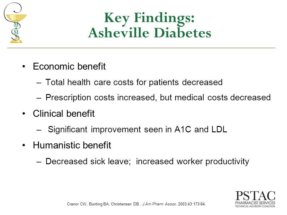 Key Findings: Asheville Diabetes Economic benefit –Total health care costs for patients decreased –Prescription costs increased, but medical costs decreased Clinical benefit – Significant improvement seen in A1C and LDL Humanistic benefit –Decreased sick leave; increased worker productivity Cranor CW, Bunting BA, Christensen DB..