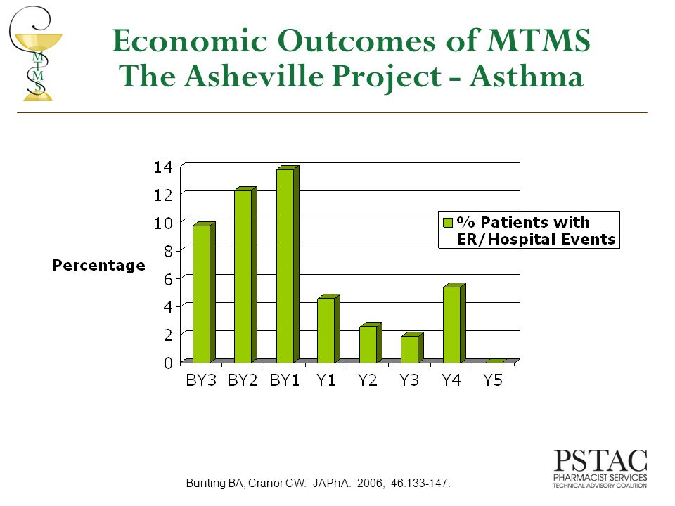 Economic Outcomes of MTMS The Asheville Project - Asthma Bunting BA, Cranor CW.
