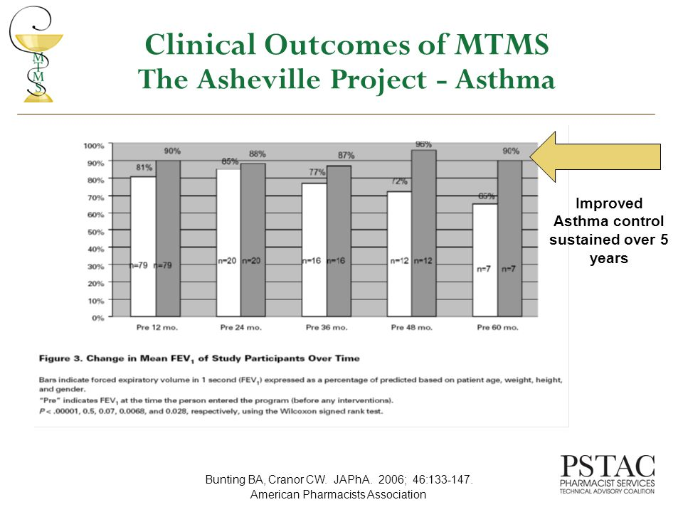 Clinical Outcomes of MTMS The Asheville Project - Asthma Improved Asthma control sustained over 5 years Bunting BA, Cranor CW.