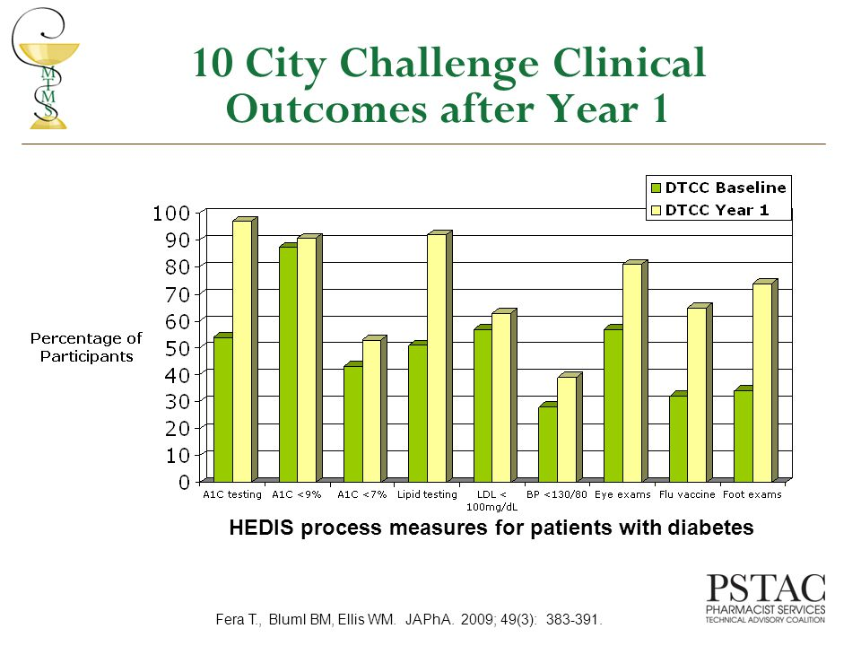 10 City Challenge Clinical Outcomes after Year 1 HEDIS process measures for patients with diabetes Fera T., Bluml BM, Ellis WM.