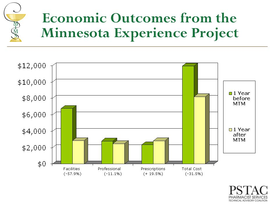 Economic Outcomes from the Minnesota Experience Project
