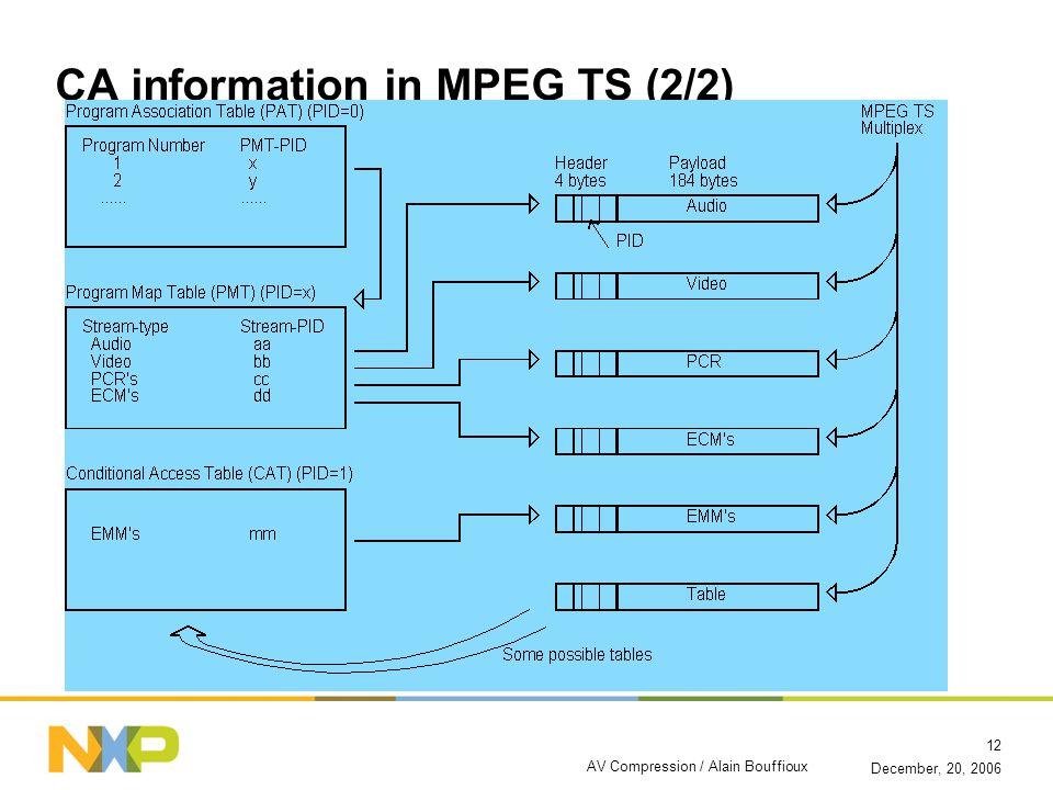 December, 20, 2006 AV Compression / Alain Bouffioux 12 CA information in MPEG TS (2/2)