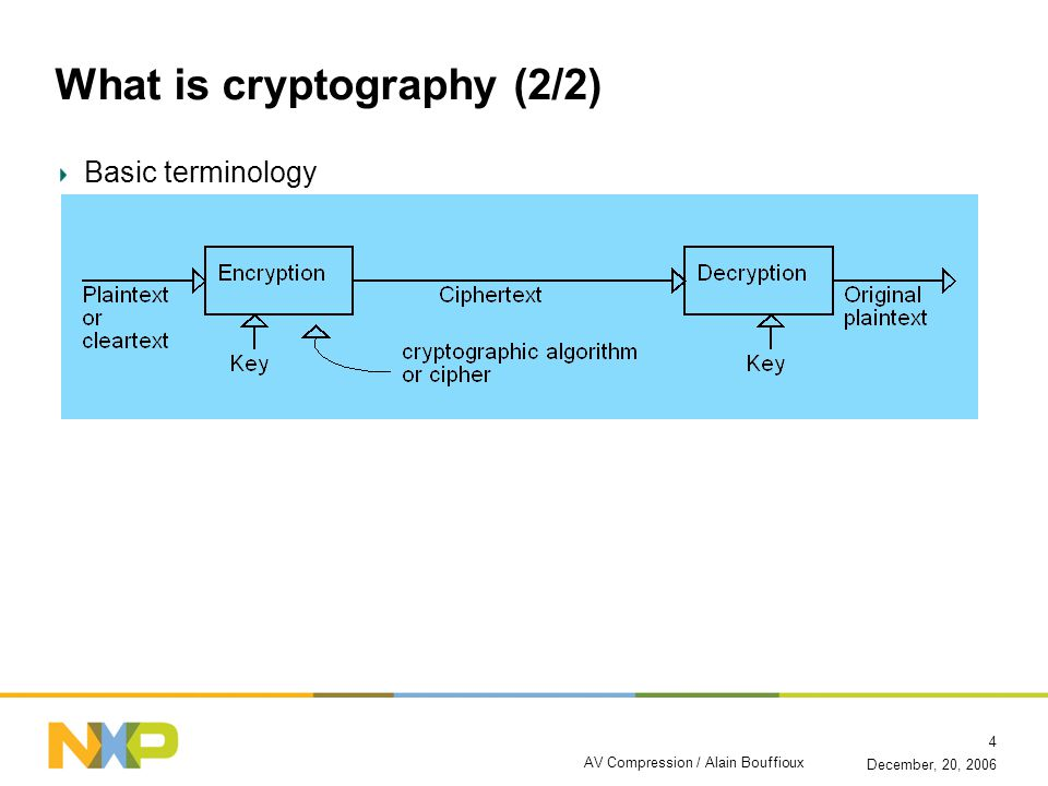 December, 20, 2006 AV Compression / Alain Bouffioux 4 What is cryptography (2/2) Basic terminology