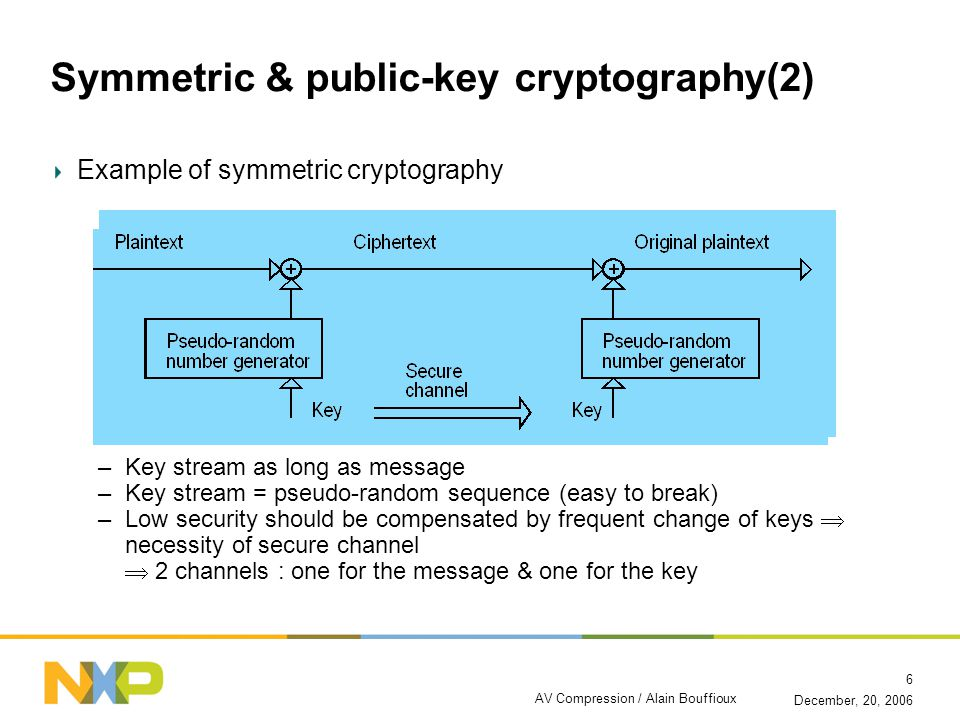 December, 20, 2006 AV Compression / Alain Bouffioux 6 Symmetric & public-key cryptography(2) Example of symmetric cryptography –Key stream as long as message –Key stream = pseudo-random sequence (easy to break) –Low security should be compensated by frequent change of keys  necessity of secure channel  2 channels : one for the message & one for the key