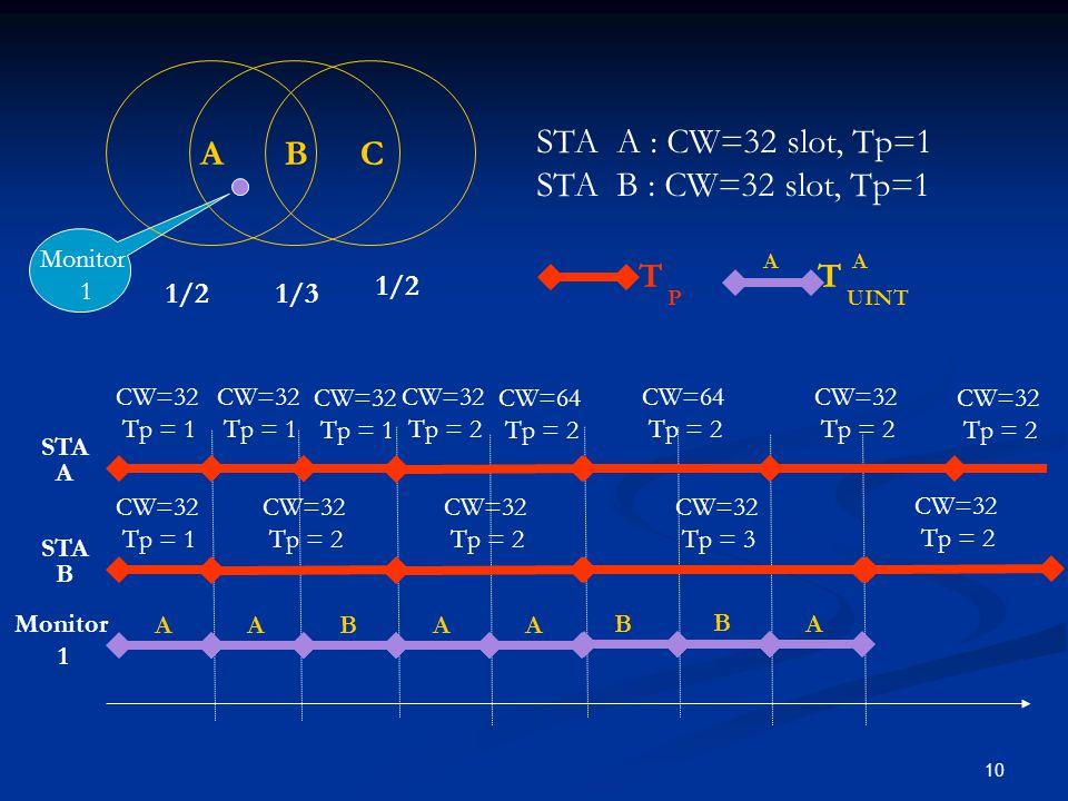 10 AABAA B STA A : CW=32 slot, Tp=1 STA B : CW=32 slot, Tp=1 STA A STA B CW=32 Tp = 1 CW=32 Tp = 1 CW=32 Tp = 2 CW=32 Tp = 1 CW=32 Tp = 1 CW=32 Tp = 2 CW=64 Tp = 2 CW=32 Tp = 2 CW=32 Tp = 2 CW=64 Tp = 2 CW=32 Tp = 3 A B ABC 1/21/3 1/2 Monitor 1 Monitor 1 CW=32 Tp = 2 CW=32 Tp = 2 T P T UINT AA