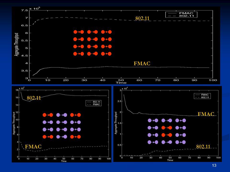 13 FMAC 802.11 FMAC 802.11 FMAC 802.11