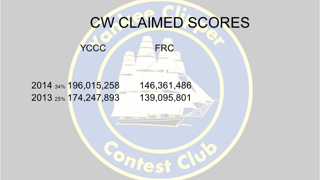 CW CLAIMED SCORES YCCC FRC 2014 34% 196,015,258 146,361,486 2013 25% 174,247,893 139,095,801