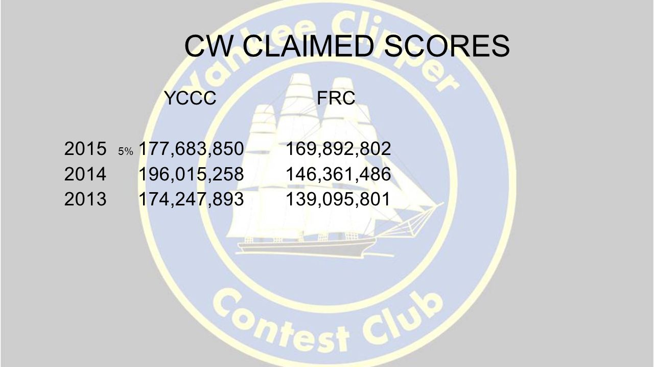 CW CLAIMED SCORES YCCC FRC 2015 5% 177,683,850 169,892,802 2014 196,015,258 146,361,486 2013 174,247,893 139,095,801