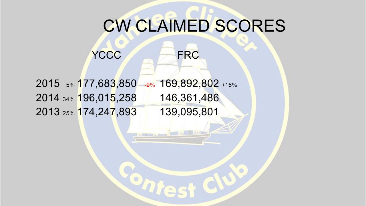 CW CLAIMED SCORES YCCC FRC 2015 5% 177,683,850 -9% 169,892,802 +16% 2014 34% 196,015,258 146,361,486 2013 25% 174,247,893 139,095,801