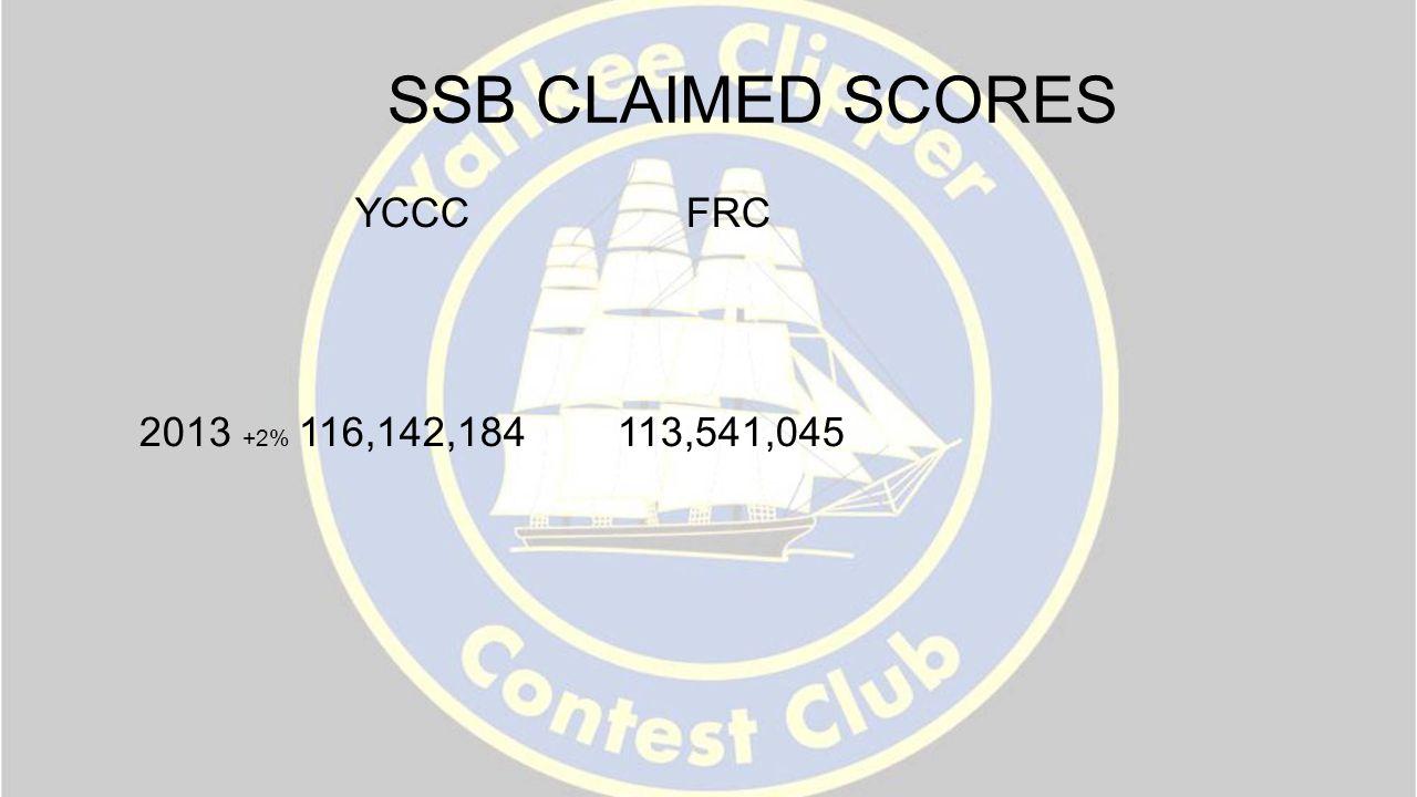 SSB CLAIMED SCORES YCCC FRC 2013 +2% 116,142,184 113,541,045