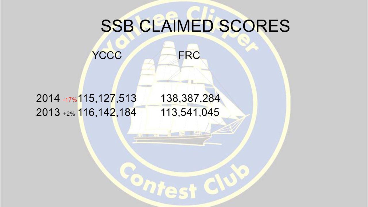 SSB CLAIMED SCORES YCCC FRC 2014 -17% 115,127,513 138,387,284 2013 +2% 116,142,184 113,541,045