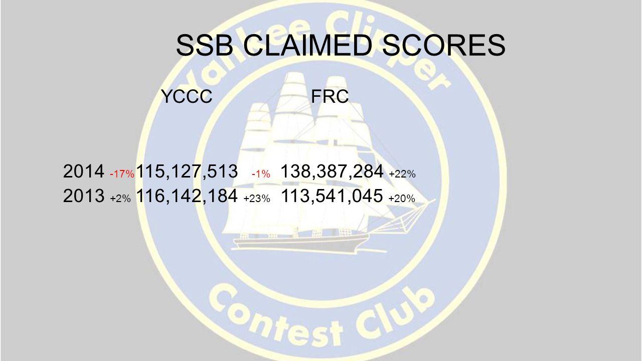 SSB CLAIMED SCORES YCCC FRC 2014 -17% 115,127,513 -1% 138,387,284 +22% 2013 +2% 116,142,184 +23% 113,541,045 +20%