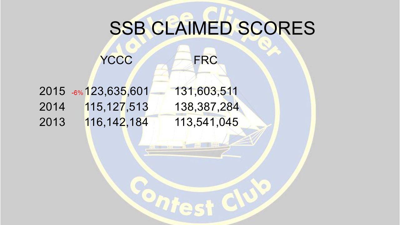 SSB CLAIMED SCORES YCCC FRC 2015 -6% 123,635,601 131,603,511 2014 115,127,513 138,387,284 2013 116,142,184 113,541,045
