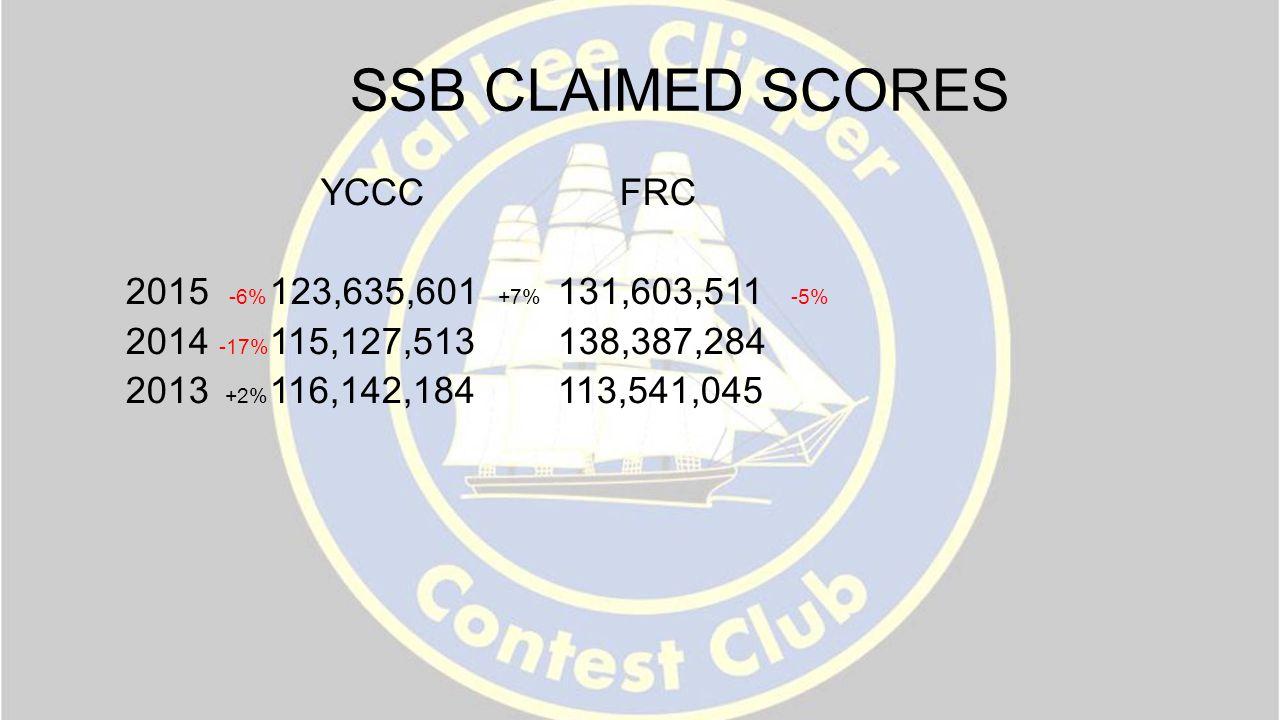 SSB CLAIMED SCORES YCCC FRC 2015 -6% 123,635,601 +7% 131,603,511 -5% 2014 -17% 115,127,513 138,387,284 2013 +2% 116,142,184 113,541,045