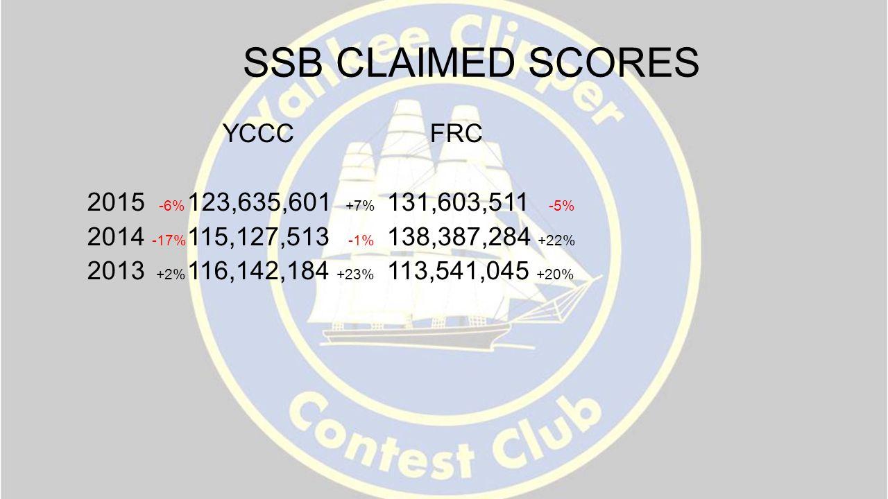SSB CLAIMED SCORES YCCC FRC 2015 -6% 123,635,601 +7% 131,603,511 -5% 2014 -17% 115,127,513 -1% 138,387,284 +22% 2013 +2% 116,142,184 +23% 113,541,045 +20%