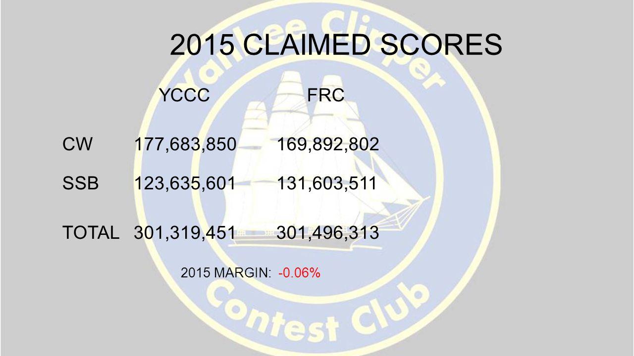 2015 CLAIMED SCORES YCCC FRC CW177,683,850169,892,802 SSB123,635,601131,603,511 TOTAL301,319,451301,496,313 2015 MARGIN: -0.06%