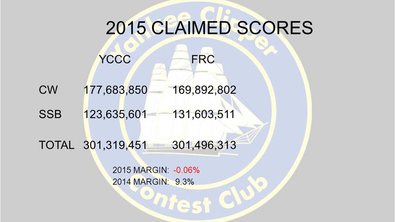 2015 CLAIMED SCORES YCCC FRC CW177,683,850169,892,802 SSB123,635,601131,603,511 TOTAL301,319,451301,496,313 2015 MARGIN: -0.06% 2014 MARGIN: 9.3%