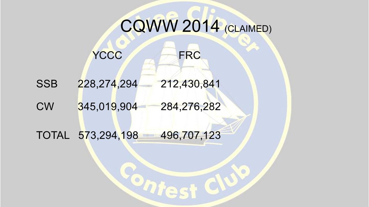 CQWW 2014 (CLAIMED) YCCC FRC SSB228,274,294 212,430,841 CW345,019,904 284,276,282 TOTAL 573,294,198496,707,123