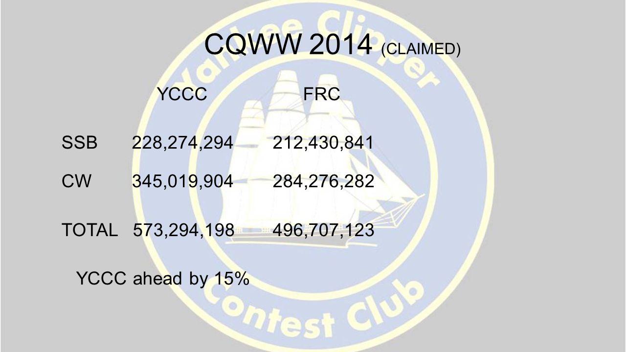 CQWW 2014 (CLAIMED) YCCC FRC SSB228,274,294 212,430,841 CW345,019,904 284,276,282 TOTAL 573,294,198496,707,123 YCCC ahead by 15%