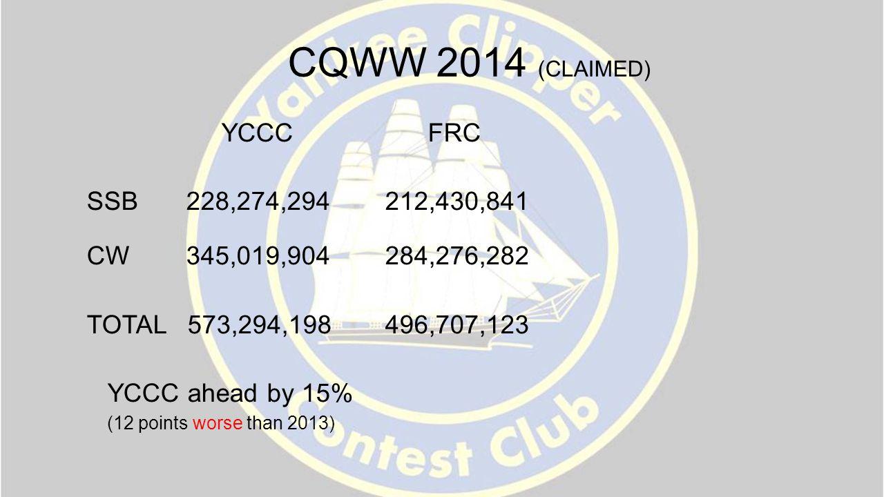 CQWW 2014 (CLAIMED) YCCC FRC SSB228,274,294 212,430,841 CW345,019,904 284,276,282 TOTAL 573,294,198496,707,123 YCCC ahead by 15% (12 points worse than 2013)