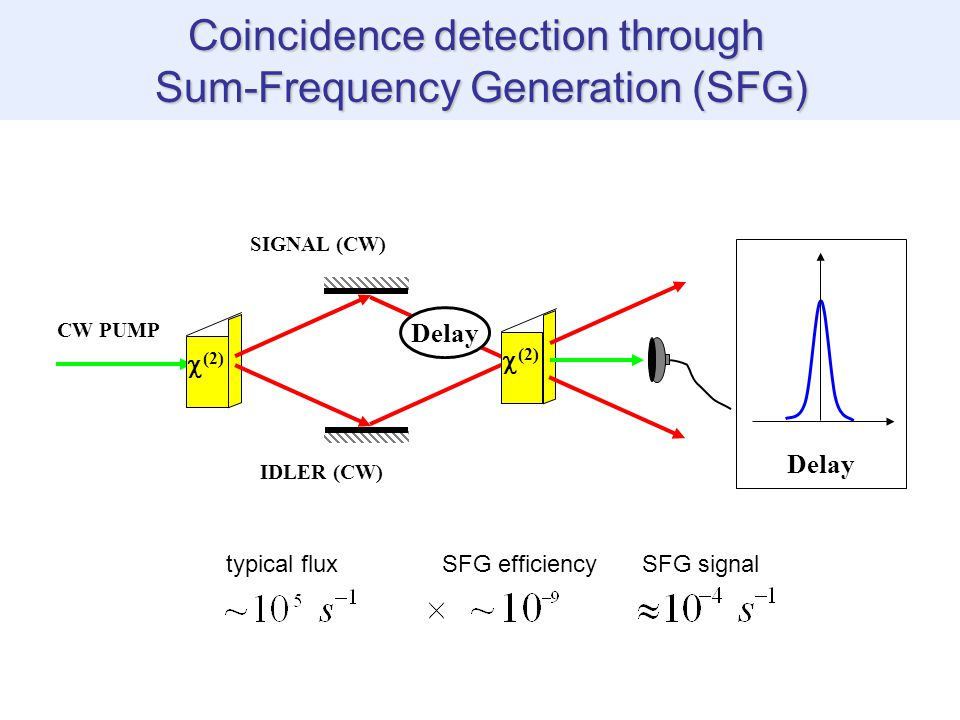 Coincidence detection through Sum-Frequency Generation (SFG) CW PUMP  (2) SIGNAL (CW) IDLER (CW)  (2) typical fluxSFG efficiencySFG signal Delay