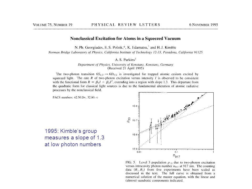1995: Kimble's group measures a slope of 1.3 at low photon numbers