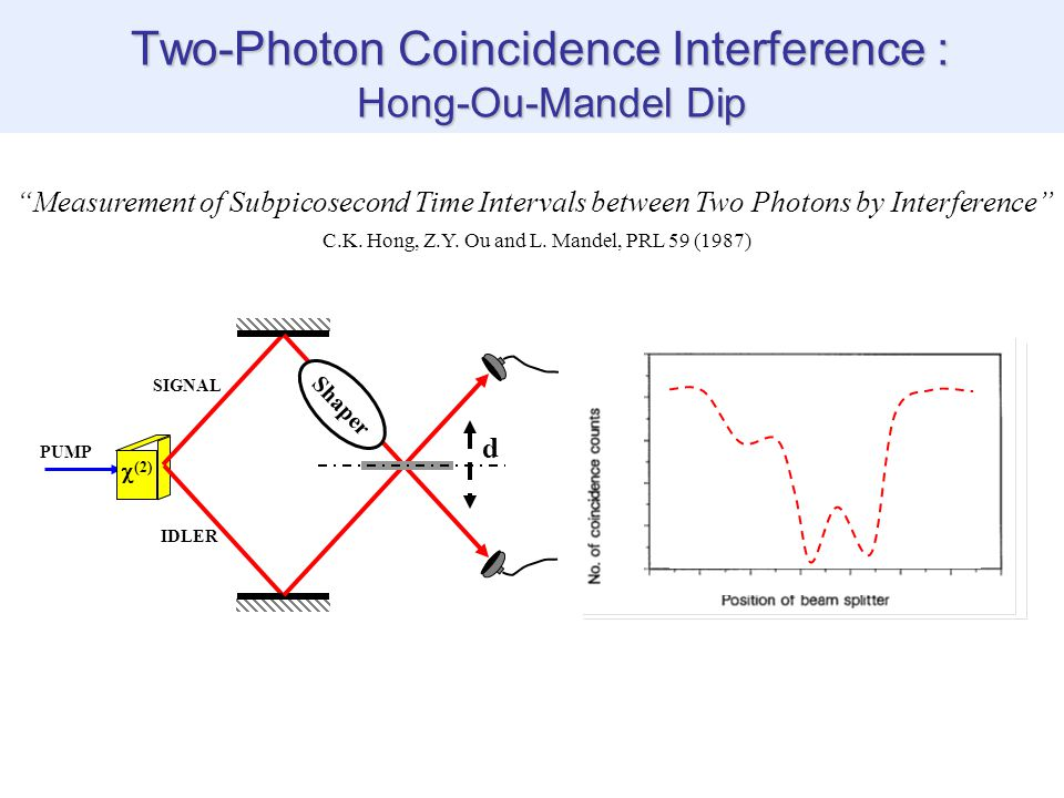 Measurement of Subpicosecond Time Intervals between Two Photons by Interference C.K.