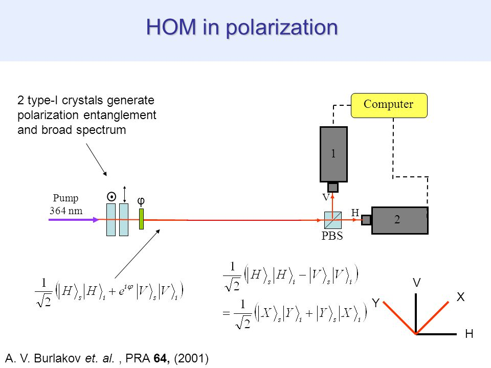 HOM in polarization Pump 364 nm Computer SLM Fourier Plane PBS V 1 2 H V φ 2 type-I crystals generate polarization entanglement and broad spectrum H X V Y A.