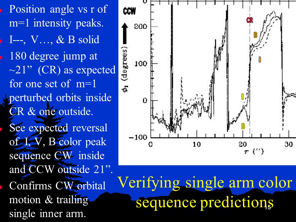 15 Verifying single arm color sequence predictions l Position angle vs r of m=1 intensity peaks.